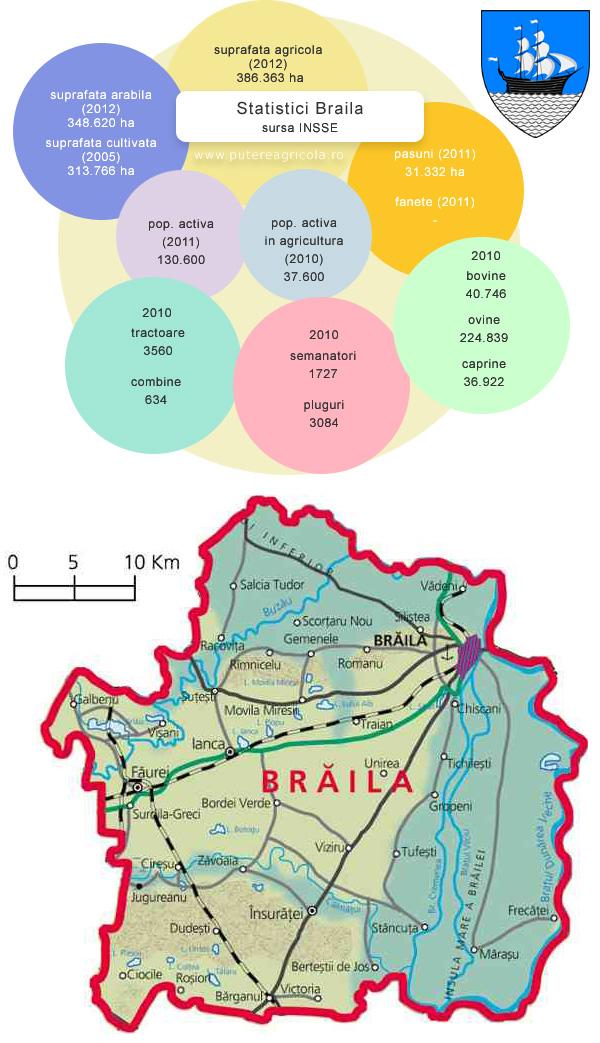 statistici-braila